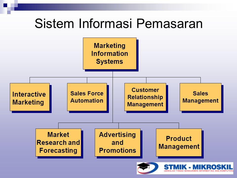 Sistem Informasi Pemasaran Marketing Information Systems Marketing Information Systems Interactive Marketing Sales Force Automation Sales Force Automa