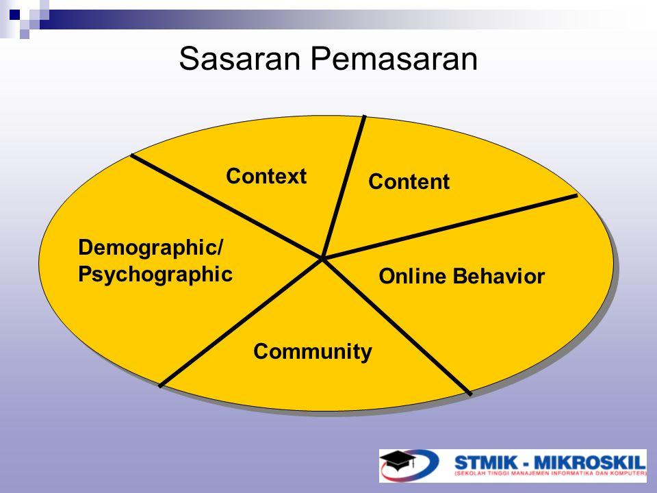 Sasaran Pemasaran Online Behavior Community Context Demographic/ Psychographic Content