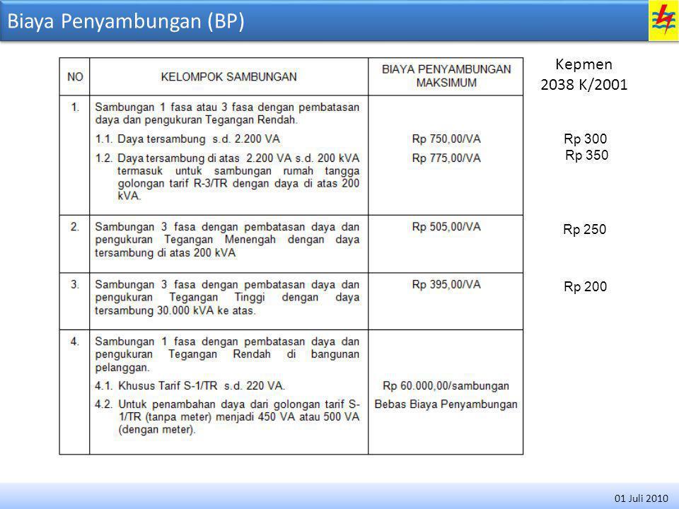 Biaya Penyambungan (BP) Rp 300 Rp 350 Rp 250 Rp 200 Kepmen 2038 K/2001 01 Juli 2010
