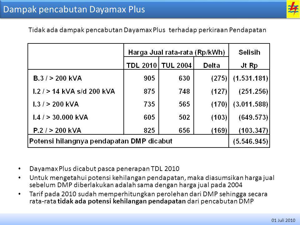 Dampak pencabutan Dayamax Plus Dayamax Plus dicabut pasca penerapan TDL 2010 Untuk mengetahui potensi kehilangan pendapatan, maka diasumsikan harga jual sebelum DMP diberlakukan adalah sama dengan harga jual pada 2004 Tarif pada 2010 sudah memperhitungkan perolehan dari DMP sehingga secara rata-rata tidak ada potensi kehilangan pendapatan dari pencabutan DMP Tidak ada dampak pencabutan Dayamax Plus terhadap perkiraan Pendapatan 01 Juli 2010