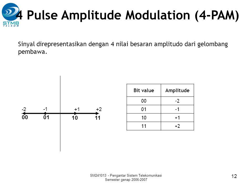 SM241013 - Pengantar Sistem Telekomunikasi Semester genap 2006-2007 12 Sinyal direpresentasikan dengan 4 nilai besaran amplitudo dari gelombang pembaw