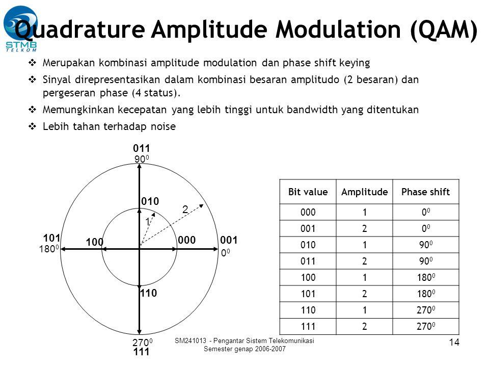 SM241013 - Pengantar Sistem Telekomunikasi Semester genap 2006-2007 14 Quadrature Amplitude Modulation (QAM)  Merupakan kombinasi amplitude modulatio