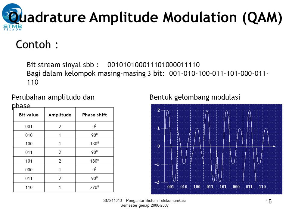 SM241013 - Pengantar Sistem Telekomunikasi Semester genap 2006-2007 15 Bit stream sinyal sbb : 001010100011101000011110 Bagi dalam kelompok masing-mas