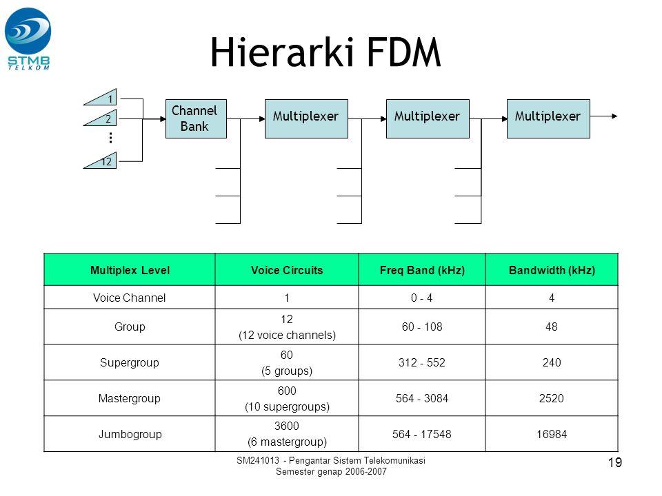 SM241013 - Pengantar Sistem Telekomunikasi Semester genap 2006-2007 19 Hierarki FDM 1 2 12 Channel Bank Multiplexer Multiplex LevelVoice CircuitsFreq