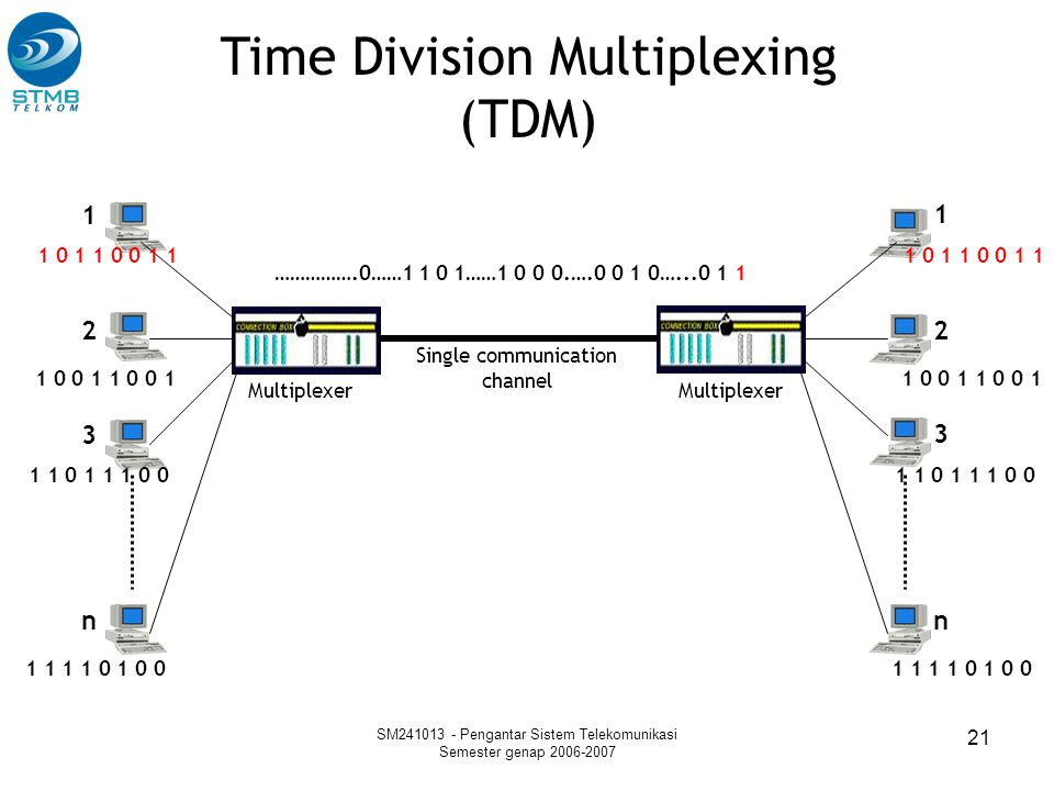 SM241013 - Pengantar Sistem Telekomunikasi Semester genap 2006-2007 21 Time Division Multiplexing (TDM) Multiplexer Single communication channel 1 2 3