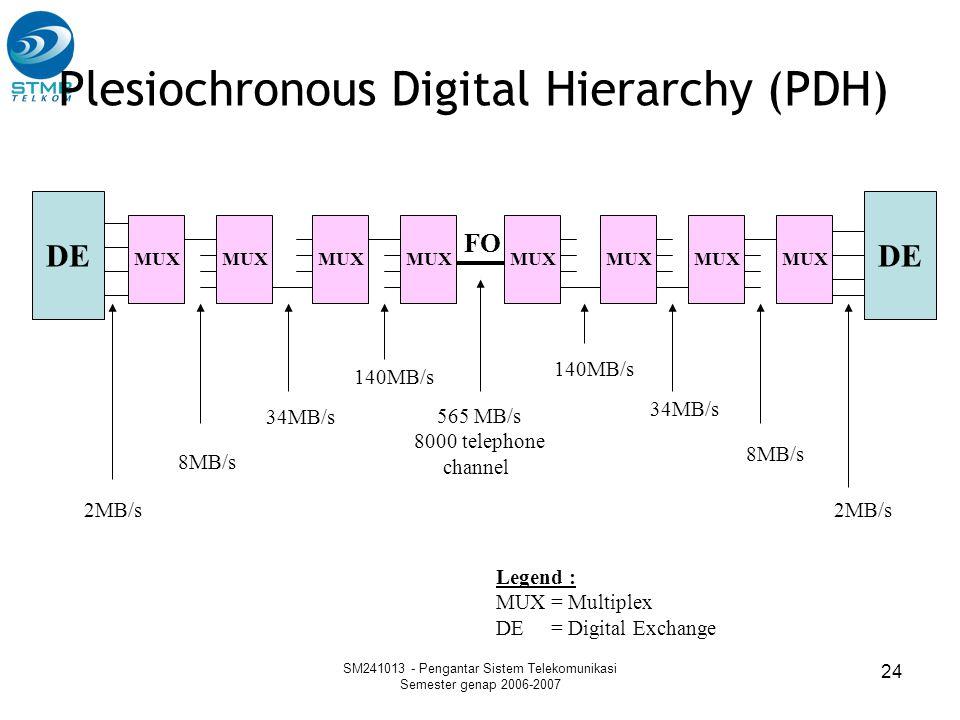 SM241013 - Pengantar Sistem Telekomunikasi Semester genap 2006-2007 24 DE MUX 2MB/s 8MB/s 34MB/s 140MB/s 2MB/s 8MB/s 34MB/s 140MB/s 565 MB/s 8000 tele