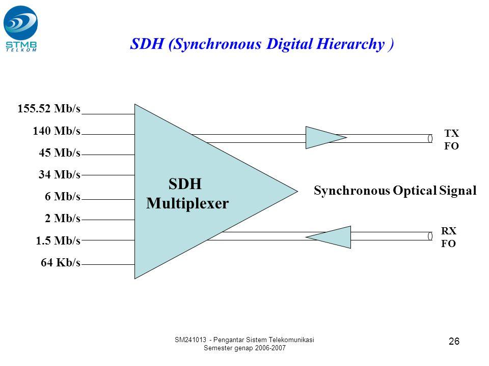 SM241013 - Pengantar Sistem Telekomunikasi Semester genap 2006-2007 26 TX FO RX FO Synchronous Optical Signal SDH Multiplexer 155.52 Mb/s 140 Mb/s 45