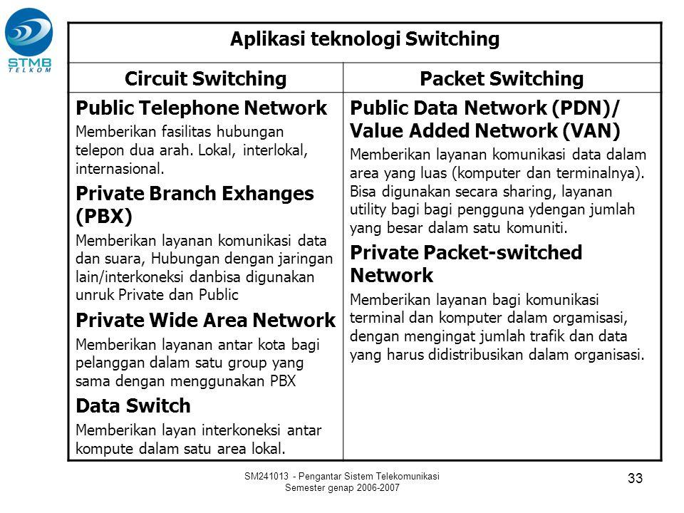 SM241013 - Pengantar Sistem Telekomunikasi Semester genap 2006-2007 33 Aplikasi teknologi Switching Circuit SwitchingPacket Switching Public Telephone
