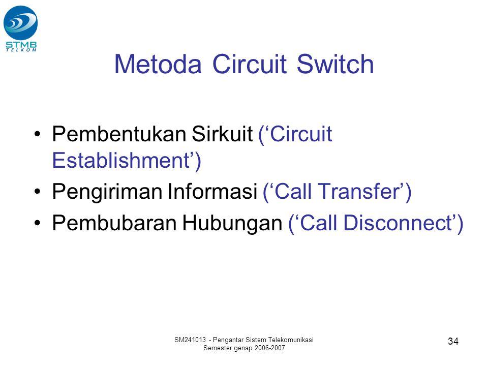 SM241013 - Pengantar Sistem Telekomunikasi Semester genap 2006-2007 34 Metoda Circuit Switch Pembentukan Sirkuit ('Circuit Establishment') Pengiriman