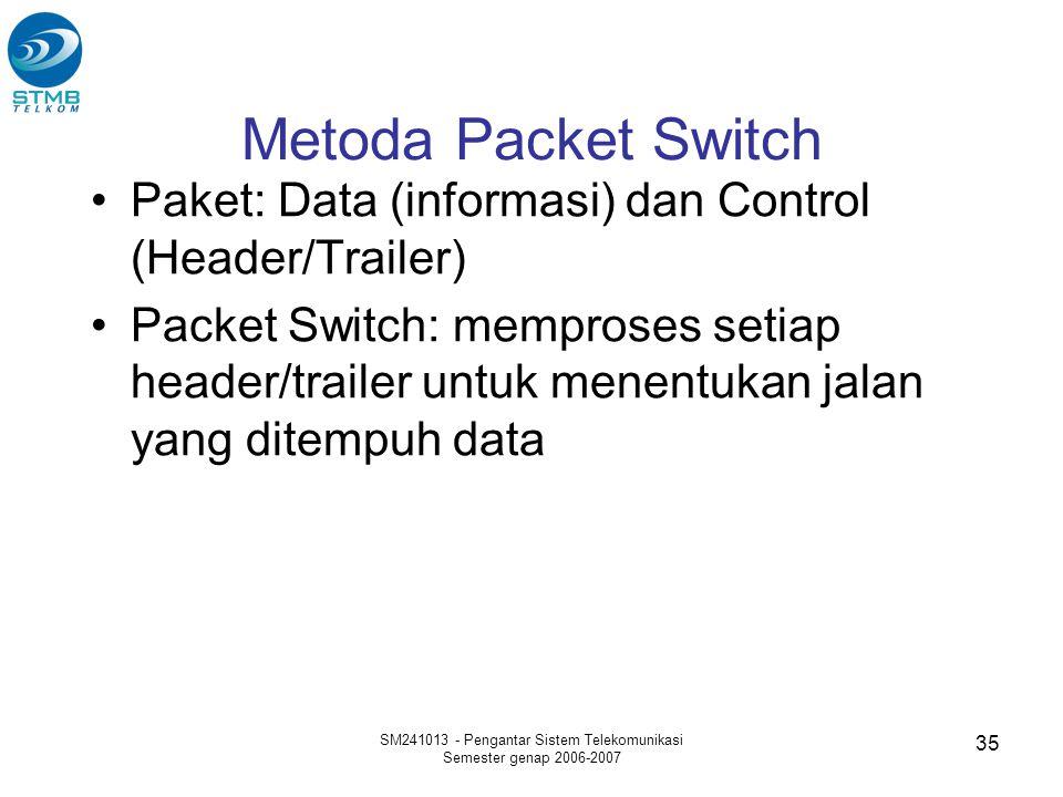 SM241013 - Pengantar Sistem Telekomunikasi Semester genap 2006-2007 35 Metoda Packet Switch Paket: Data (informasi) dan Control (Header/Trailer) Packe