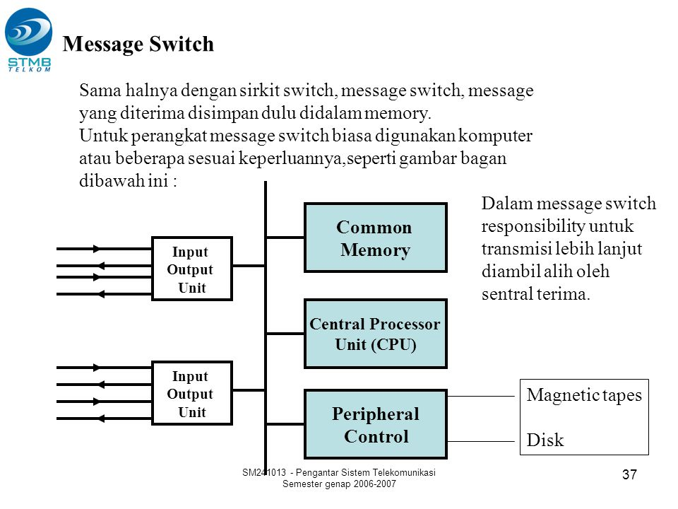 SM241013 - Pengantar Sistem Telekomunikasi Semester genap 2006-2007 37 Message Switch Sama halnya dengan sirkit switch, message switch, message yang d