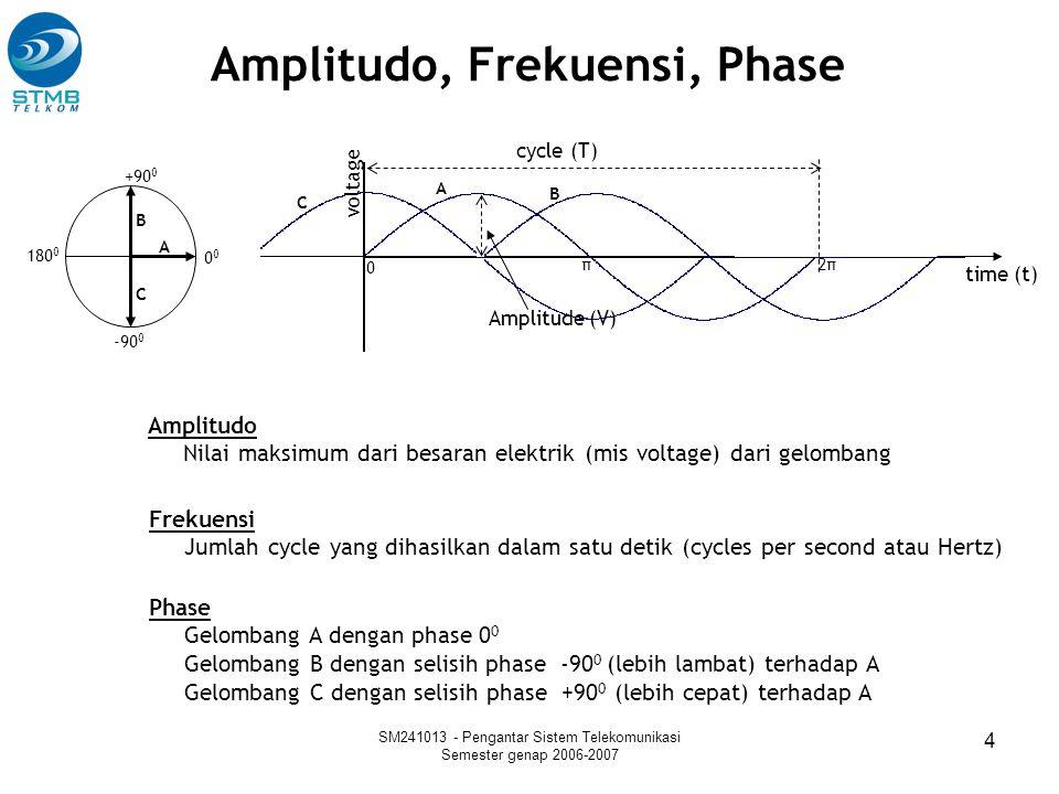 SM241013 - Pengantar Sistem Telekomunikasi Semester genap 2006-2007 4 cycle (T) Amplitude (V) 0 +90 0 180 0 -90 0 time (t) A B A B Amplitudo, Frekuens