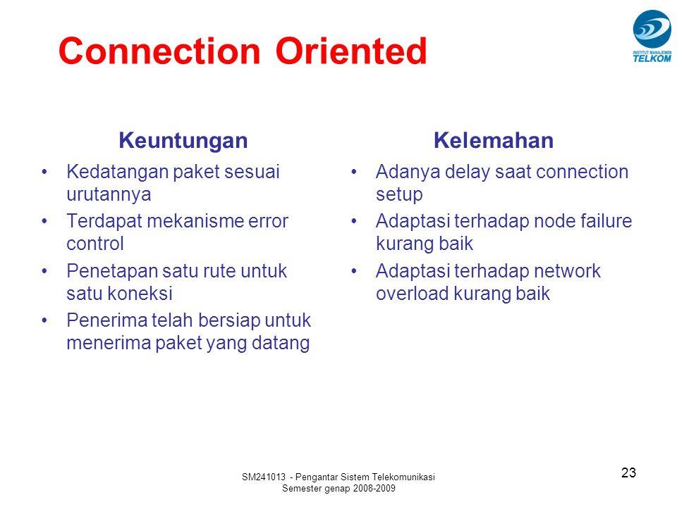 SM241013 - Pengantar Sistem Telekomunikasi Semester genap 2008-2009 Connection Oriented Keuntungan Kedatangan paket sesuai urutannya Terdapat mekanism