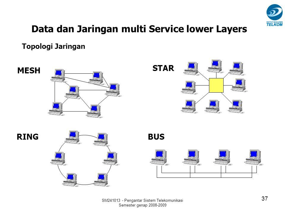 SM241013 - Pengantar Sistem Telekomunikasi Semester genap 2008-2009 37 Data dan Jaringan multi Service lower Layers MESH STAR RING BUS Topologi Jaring