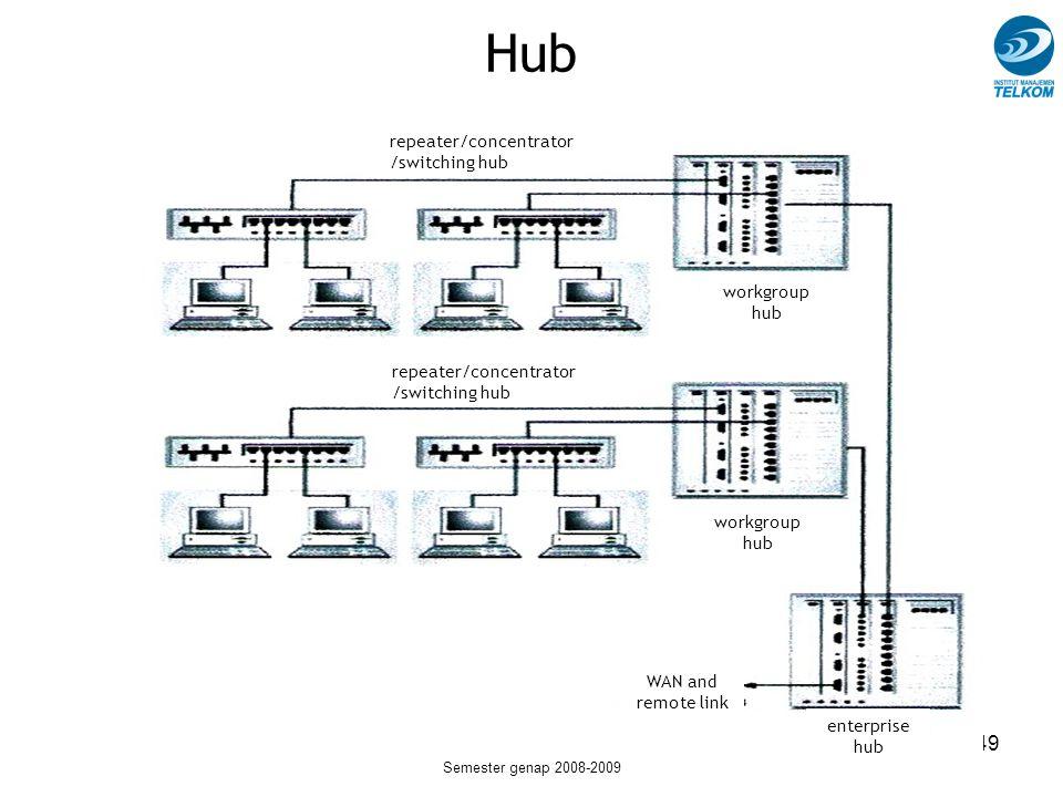 SM241013 - Pengantar Sistem Telekomunikasi Semester genap 2008-2009 49 repeater/concentrator /switching hub workgroup hub WAN and remote link enterpri