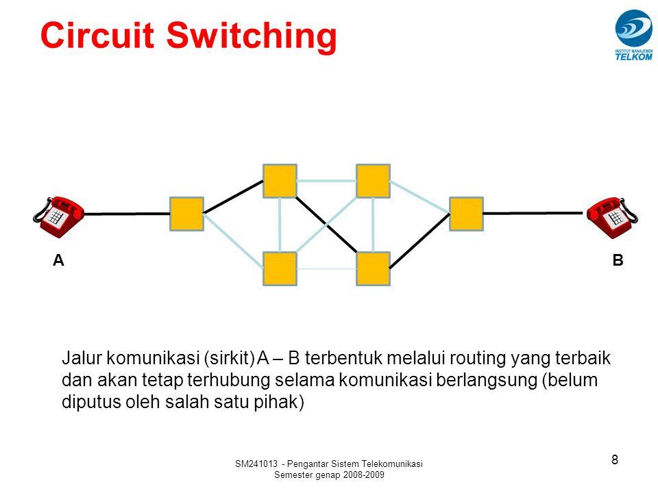 SM241013 - Pengantar Sistem Telekomunikasi Semester genap 2008-2009 Packet Switching Keuntungan –Efisiensi utilisasi jaringan Jaringan dapat digunakan bersama (shared) secara dinamis –Multiple data rates untuk jenis aplikasi yang berbeda-beda Setiap aplikasi akan terhubung ke jaringan dengan data rate yang sesuai kebutuhannya –Tidak terjadi blocking jika beban jaringan tinggi, tetapi waktu pengiriman menjadi lama –Mekanisme prioritas pengiriman dapat diberlakukan untuk paket- paket yang dianggap penting, seperti paket real-time –Reliabilitas tinggi Jika suatu rute terputus maka dapat digunakan rute lain Kelemahan –Tidak ada garansi quality of service (delay, paket hilang) 19