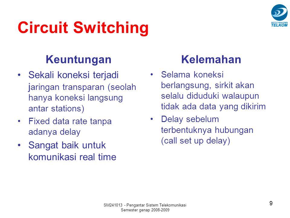 SM241013 - Pengantar Sistem Telekomunikasi Semester genap 2008-2009 Packet Swithing - Connectionless 20 Merupakan datagram service yang analog dengan pengiriman surat via pos Setiap paket/datagram harus diberi address Paket dikirim dari satu node ke node berikutnya dengan sistem store- and-forward.
