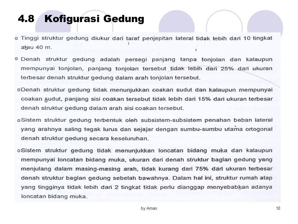 by Aman10 4.8 Kofigurasi Gedung