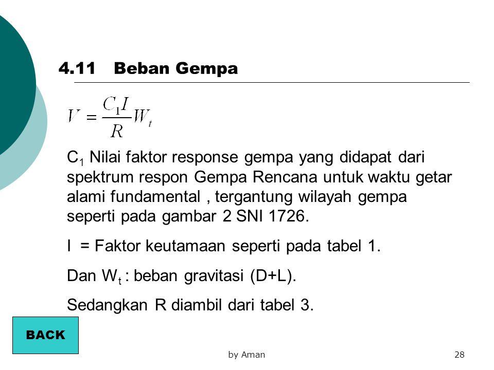 by Aman28 C 1 Nilai faktor response gempa yang didapat dari spektrum respon Gempa Rencana untuk waktu getar alami fundamental, tergantung wilayah gemp