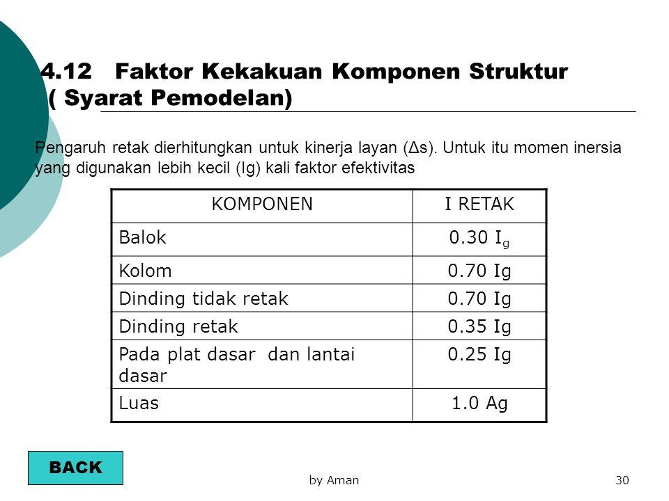 by Aman30 Pengaruh retak dierhitungkan untuk kinerja layan (Δs). Untuk itu momen inersia yang digunakan lebih kecil (Ig) kali faktor efektivitas KOMPO