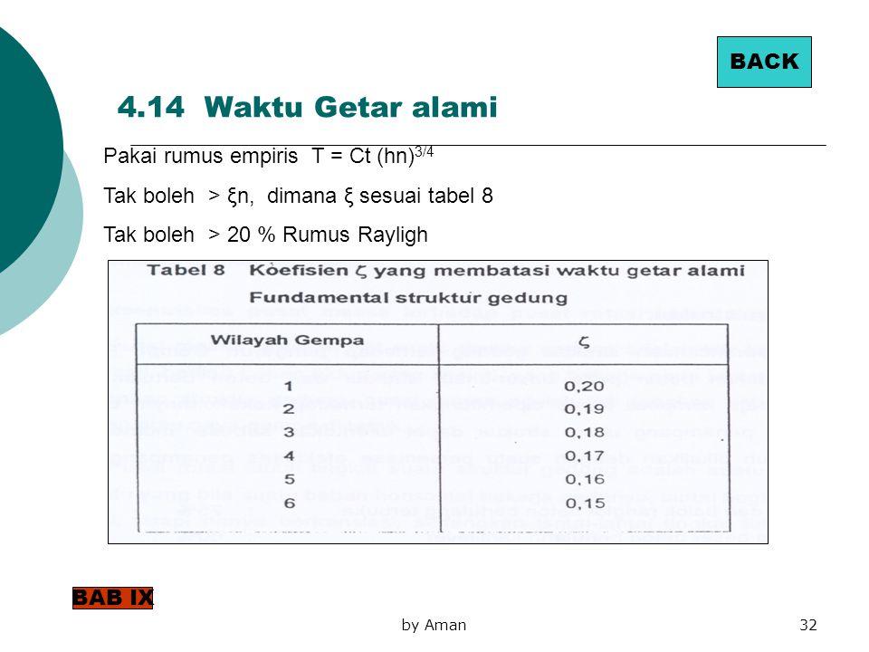 by Aman32 Pakai rumus empiris T = Ct (hn) 3/4 Tak boleh > ξn, dimana ξ sesuai tabel 8 Tak boleh > 20 % Rumus Rayligh 4.14 Waktu Getar alami BACK BAB I
