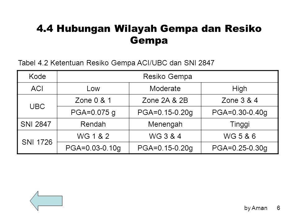 by Aman6 KodeResiko Gempa ACILowModerateHigh UBC Zone 0 & 1Zone 2A & 2BZone 3 & 4 PGA=0.075 gPGA=0.15-0.20gPGA=0.30-0.40g SNI 2847 RendahMenengahTingg