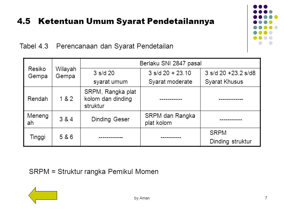 by Aman7 Tabel 4.3 Perencanaan dan Syarat Pendetailan Resiko Gempa Wilayah Gempa Berlaku SNI 2847 pasal 3 s/d 20 syarat umum 3 s/d 20 + 23.10 Syarat m