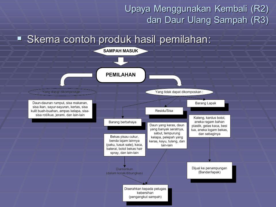 Upaya Menggunakan Kembali (R2) dan Daur Ulang Sampah (R3)  Skema contoh produk hasil pemilahan: