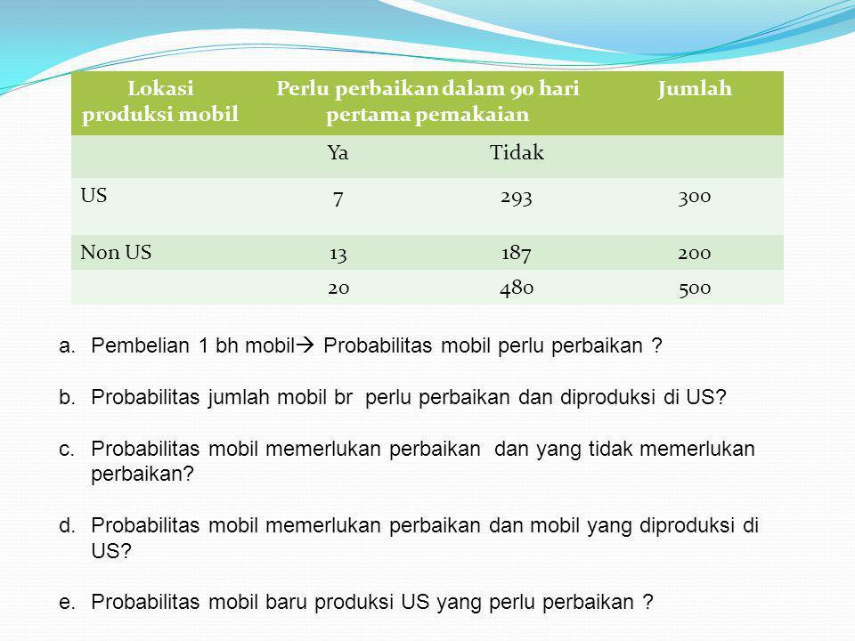 Lokasi produksi mobil Perlu perbaikan dalam 90 hari pertama pemakaian Jumlah YaTidak US7293300 Non US13187200 20480500 a.Pembelian 1 bh mobil  Probabilitas mobil perlu perbaikan .