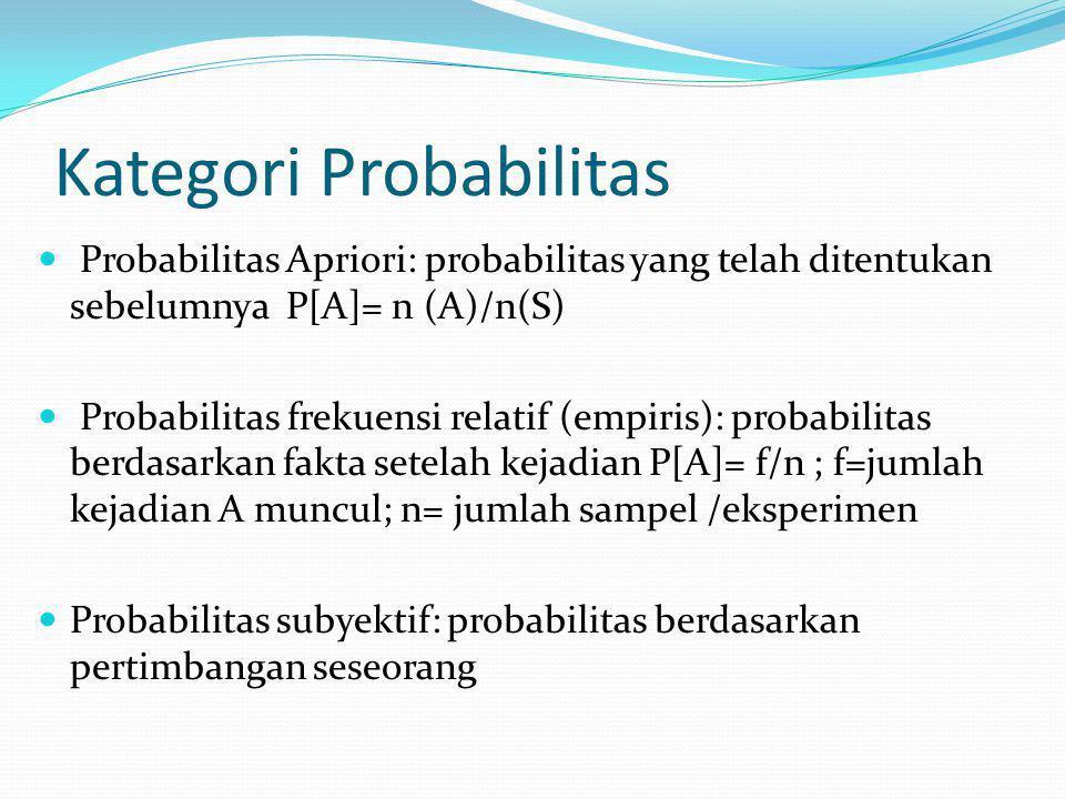 Kategori Probabilitas Probabilitas Apriori: probabilitas yang telah ditentukan sebelumnya P[A]= n (A)/n(S) Probabilitas frekuensi relatif (empiris): probabilitas berdasarkan fakta setelah kejadian P[A]= f/n ; f=jumlah kejadian A muncul; n= jumlah sampel /eksperimen Probabilitas subyektif: probabilitas berdasarkan pertimbangan seseorang