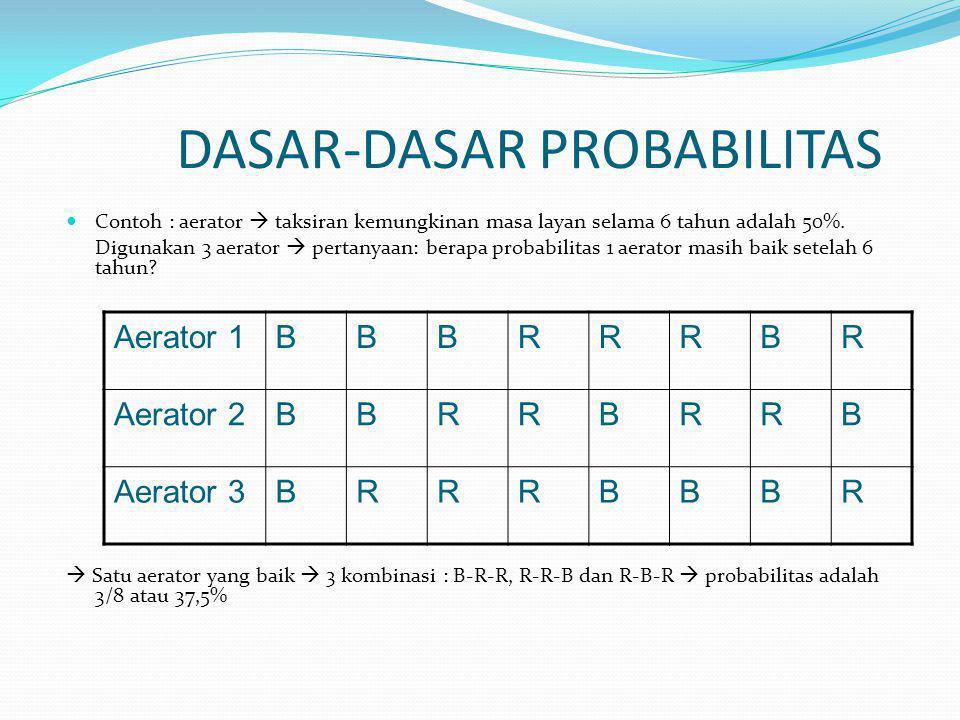 DASAR-DASAR PROBABILITAS Contoh : aerator  taksiran kemungkinan masa layan selama 6 tahun adalah 50%.