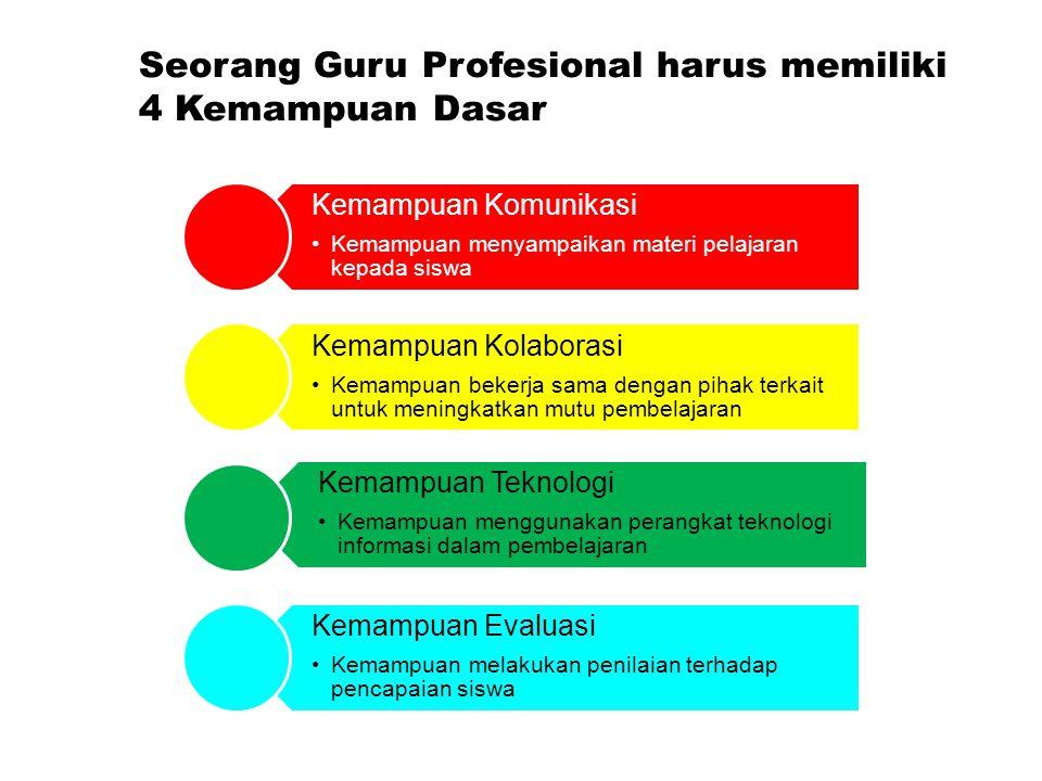 Model Pendidik Profesional abad 21 Maple Leadership Model Basis Pengetahuan Pedagogik Kepemimpinan Personal Attributes Pendidik Profesional Kemampuan