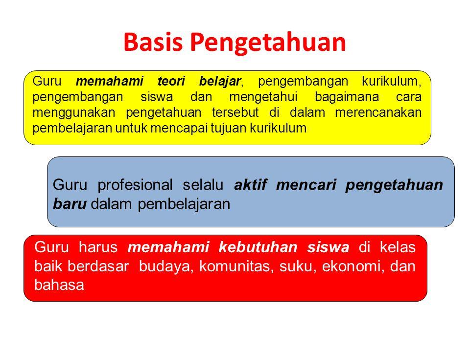 Seorang Guru Profesional harus Memiliki 4 Komponen Penting Basis Pengetahuan Pedagogik Kepemim- pinan Personal Attributes