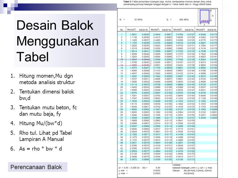Analisis Balok Menggunakan Tabel 1.Tentukan mutu beton, fc dan mutu baja, fy 2.Hitung rho=As/bw.d 3.Hitung Mu=  Mn=nilai tabel (Mu/bw.d 2 )*bw*d 2 4.