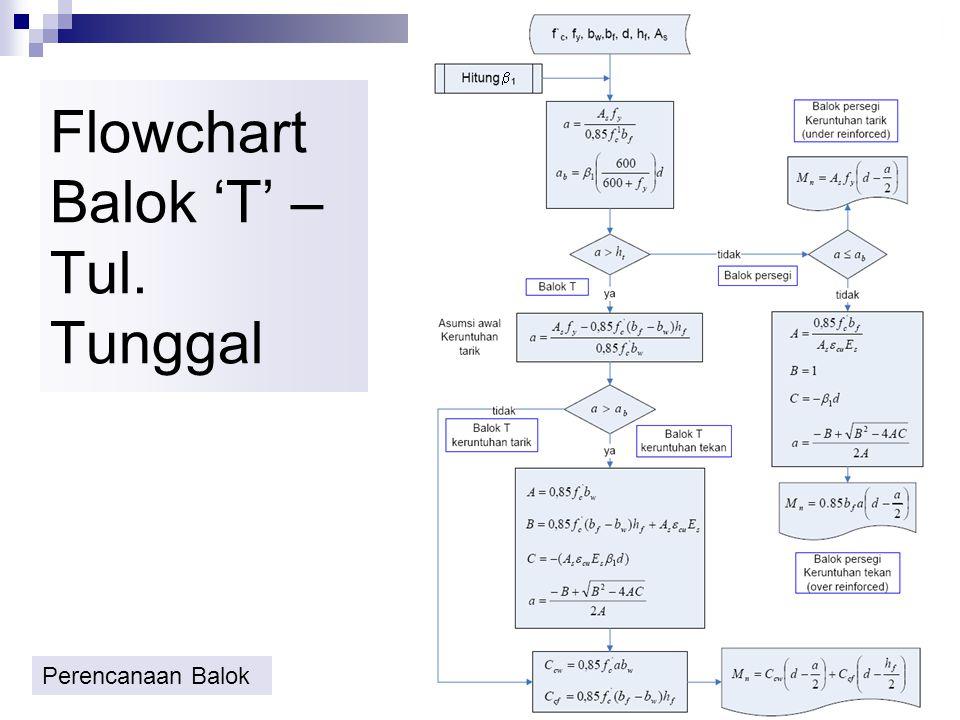 BALOK T – TUL. TUNGGAL Momen Nominal, M n M n = C cw (d - 0.5 a) + C cf (d-0.5h f ) Dari keseimbangan gaya, diperoleh tinggi tekan beton, a