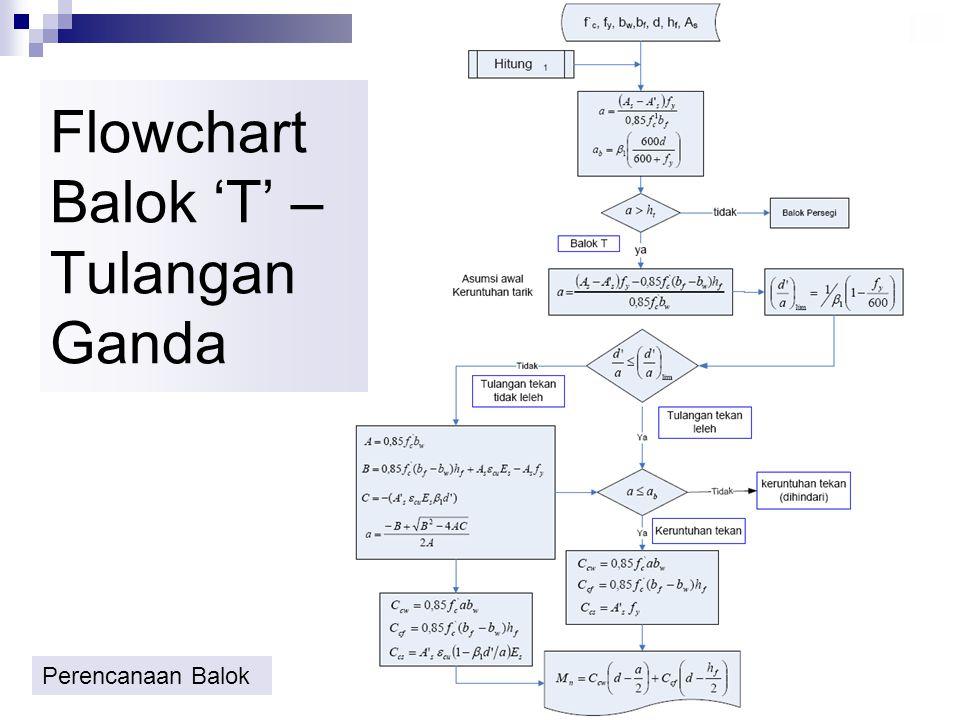 BALOK T – TUL. GANDA Momen Nominal, M n M n = C cw (d - 0.5 a) + C cf (d-0.5h f ) + C cs (d – d') Dari keseimbangan gaya, diperoleh tinggi balok desak