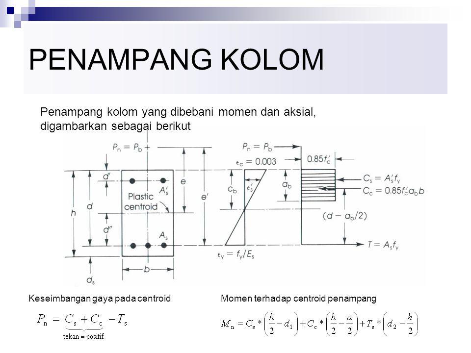 Konsep Dasar Kolom *) Perbedaan dasar dari kolom dengan balok adalah bahwa pada kolom di samping momen pada penampang bekerja pula gaya aksial (bisa t