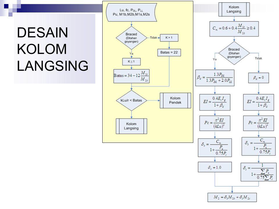 Perencanaan Kolom Dengan Diagram Interaksi Manual 1) Hitung beban terfaktor (Pu, Mu ) dan e untuk kombinasi beban yang relevan 2) Pilih kasus yang ber