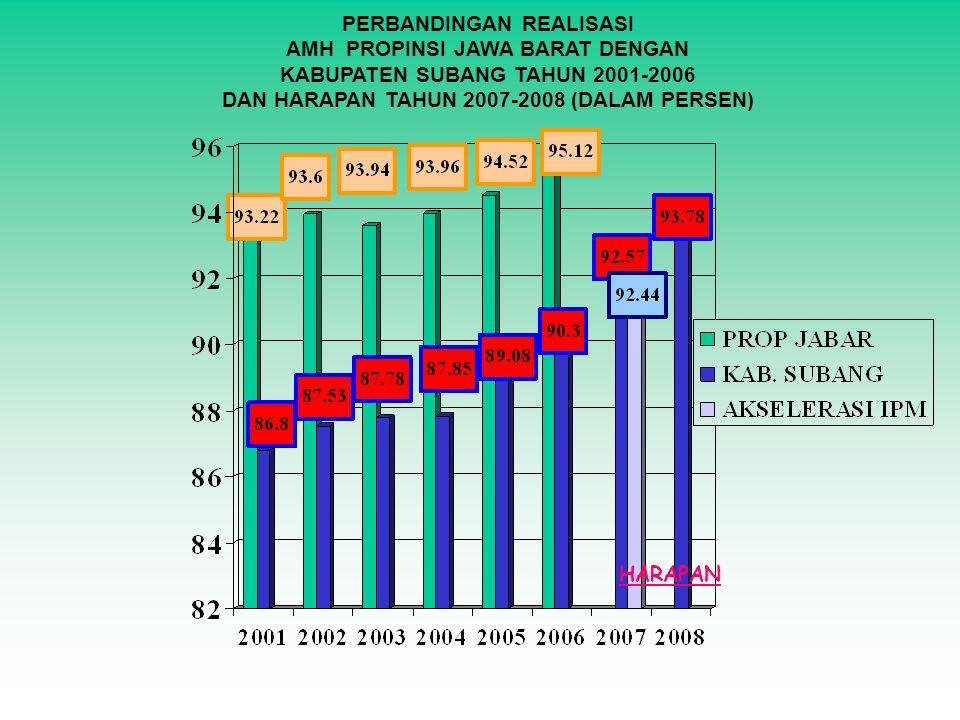 PERBANDINGAN REALISASI AMH PROPINSI JAWA BARAT DENGAN KABUPATEN SUBANG TAHUN 2001-2006 DAN HARAPAN TAHUN 2007-2008 (DALAM PERSEN) HARAPAN