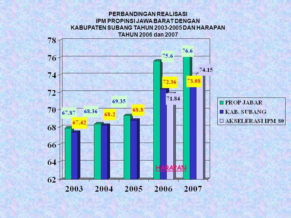 PERBANDINGAN REALISASI IPM PROPINSI JAWA BARAT DENGAN KABUPATEN SUBANG TAHUN 2003-2005 DAN HARAPAN TAHUN 2006 dan 2007 HARAPAN