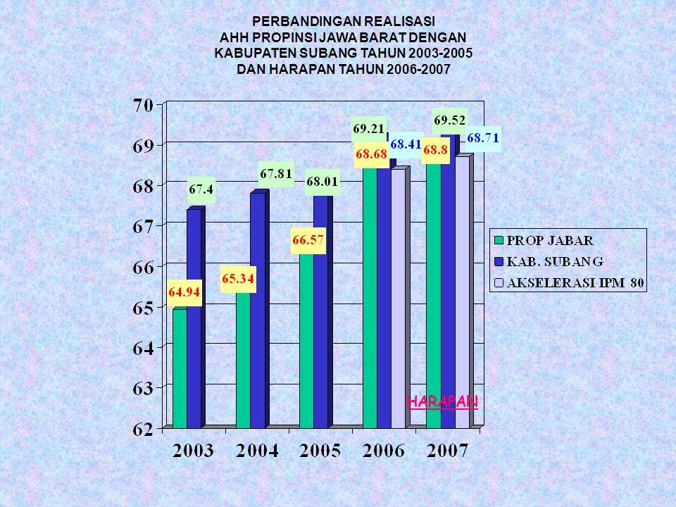 PERBANDINGAN REALISASI AHH PROPINSI JAWA BARAT DENGAN KABUPATEN SUBANG TAHUN 2003-2005 DAN HARAPAN TAHUN 2006-2007 HARAPAN