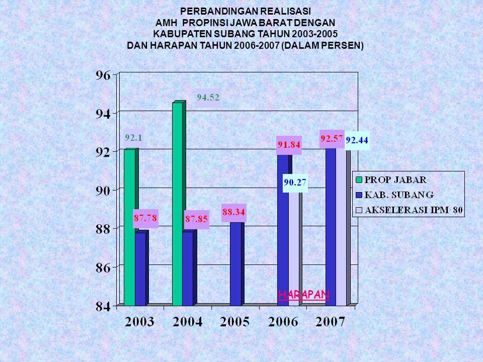 PERBANDINGAN REALISASI AMH PROPINSI JAWA BARAT DENGAN KABUPATEN SUBANG TAHUN 2003-2005 DAN HARAPAN TAHUN 2006-2007 (DALAM PERSEN) HARAPAN