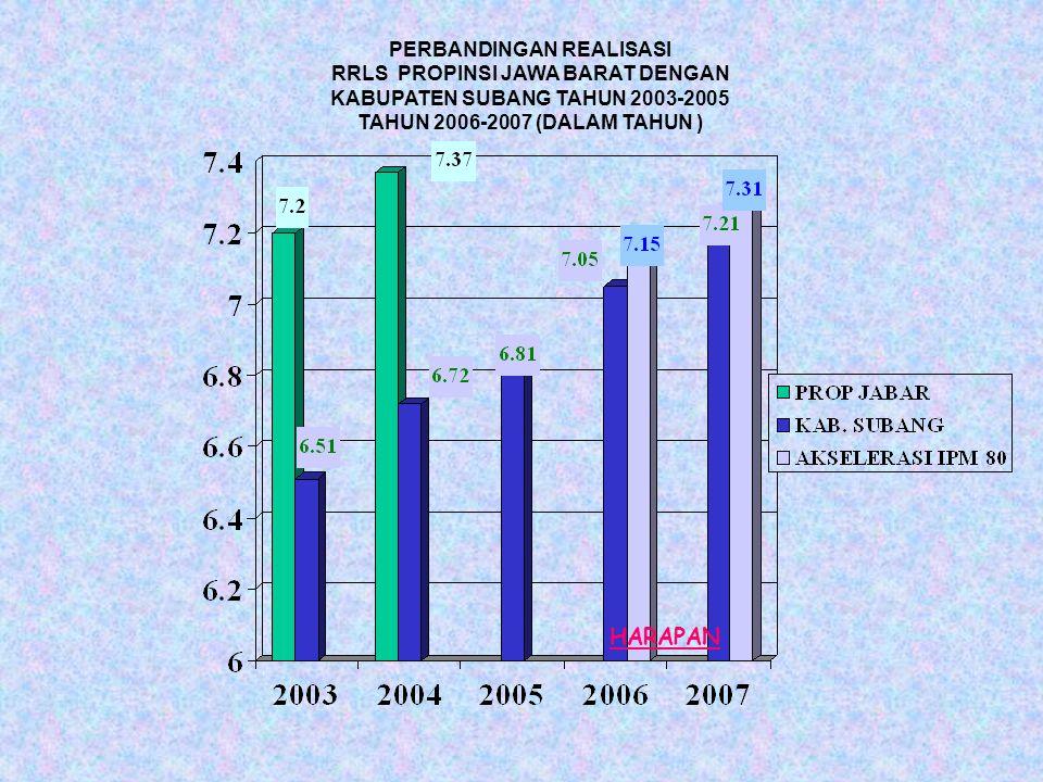 PERBANDINGAN REALISASI RRLS PROPINSI JAWA BARAT DENGAN KABUPATEN SUBANG TAHUN 2003-2005 TAHUN 2006-2007 (DALAM TAHUN ) HARAPAN