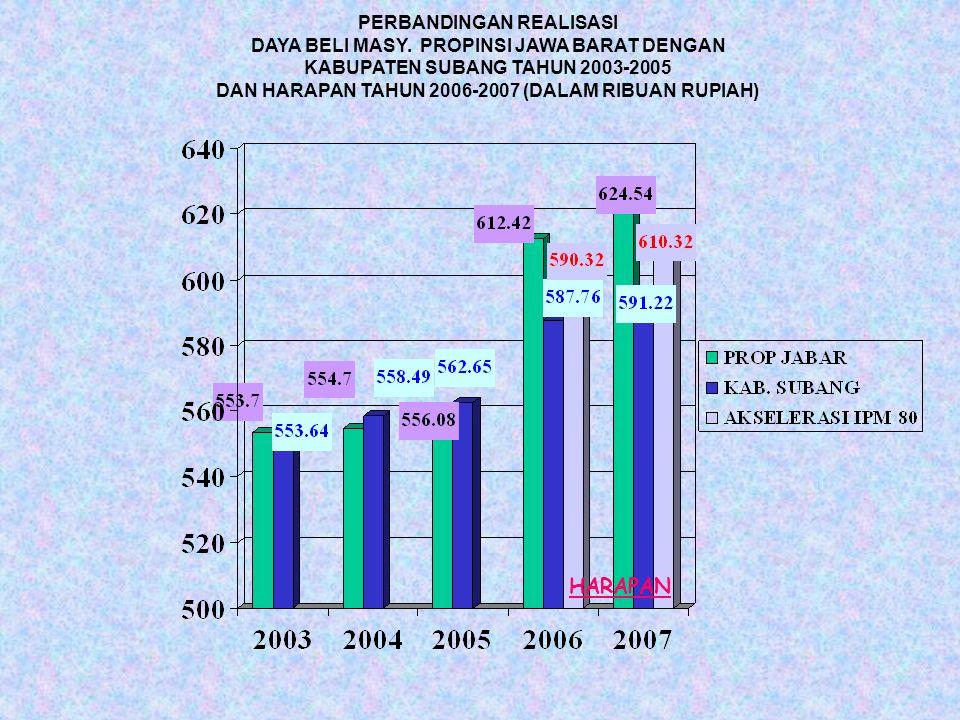 PERBANDINGAN REALISASI DAYA BELI MASY. PROPINSI JAWA BARAT DENGAN KABUPATEN SUBANG TAHUN 2003-2005 DAN HARAPAN TAHUN 2006-2007 (DALAM RIBUAN RUPIAH) H
