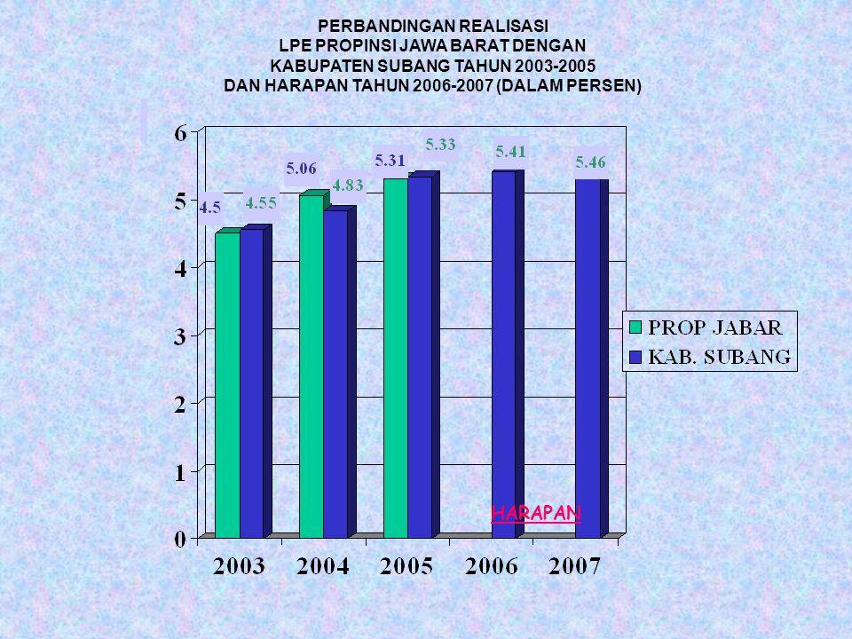 PERBANDINGAN REALISASI LPE PROPINSI JAWA BARAT DENGAN KABUPATEN SUBANG TAHUN 2003-2005 DAN HARAPAN TAHUN 2006-2007 (DALAM PERSEN) HARAPAN