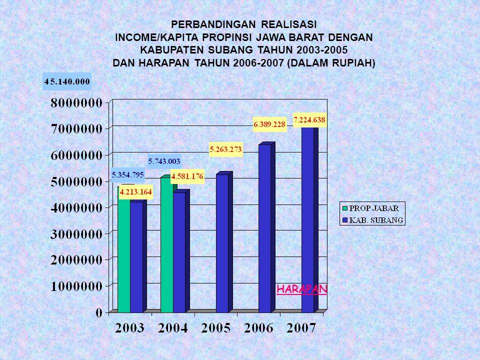 PERBANDINGAN REALISASI INCOME/KAPITA PROPINSI JAWA BARAT DENGAN KABUPATEN SUBANG TAHUN 2003-2005 DAN HARAPAN TAHUN 2006-2007 (DALAM RUPIAH) HARAPAN