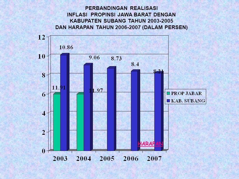 PERBANDINGAN REALISASI INFLASI PROPINSI JAWA BARAT DENGAN KABUPATEN SUBANG TAHUN 2003-2005 DAN HARAPAN TAHUN 2006-2007 (DALAM PERSEN) HARAPAN