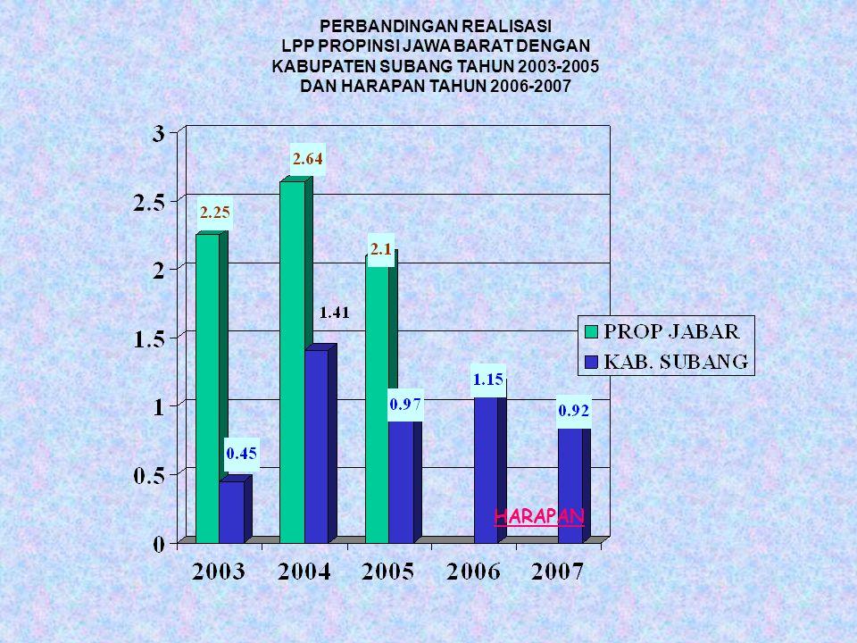 PERBANDINGAN REALISASI LPP PROPINSI JAWA BARAT DENGAN KABUPATEN SUBANG TAHUN 2003-2005 DAN HARAPAN TAHUN 2006-2007 HARAPAN