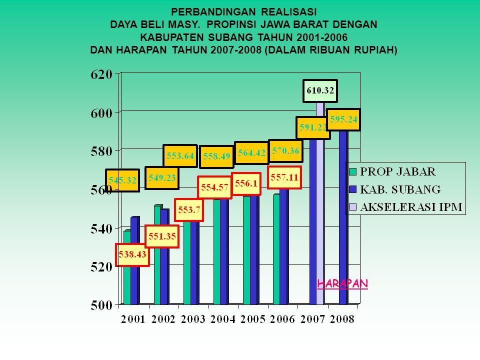 PERBANDINGAN REALISASI DAYA BELI MASY. PROPINSI JAWA BARAT DENGAN KABUPATEN SUBANG TAHUN 2001-2006 DAN HARAPAN TAHUN 2007-2008 (DALAM RIBUAN RUPIAH) H