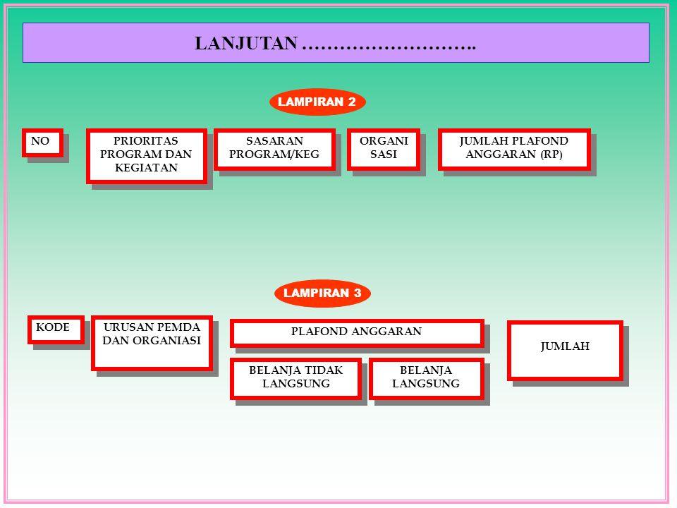 LANJUTAN ………………………. NO LAMPIRAN 2 PRIORITAS PROGRAM DAN KEGIATAN SASARAN PROGRAM/KEG ORGANI SASI JUMLAH PLAFOND ANGGARAN (RP) KODE LAMPIRAN 3 URUSAN P